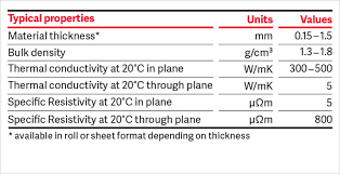 material thermal conductivity table graphite foils and pcm for thermal management sgl carbon