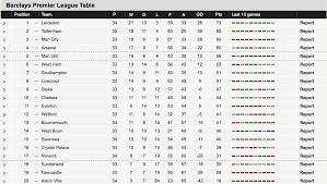 Premier League Table Primier League Table Table Ideas