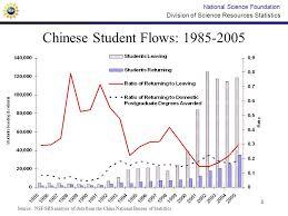 china statistics bureau 1 division of science resources statistics the complex national
