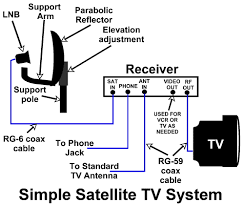 rv cable tv wiring diagram wiring diagram and schematic design