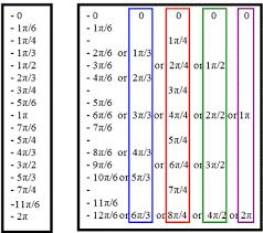 Table Of Trigonometric Values Memorizing Unit Circle Coordinates Wyzant Resources