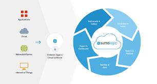nginx access log analyzer sumo logic nginx log analyzer