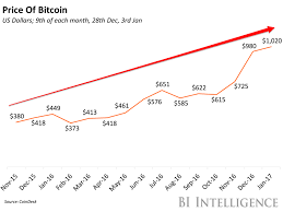 bitcoin yearly chart the price of bitcoin over the past year in a chart business insider