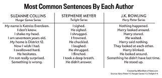 Author Meme - most common sentences by author meme guy