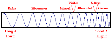 the electromagnetic and visible spectra