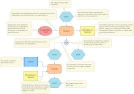 uml deployment diagram design of the diagrams business
