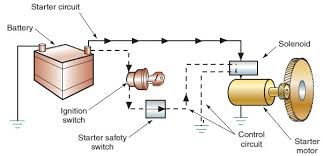 starting systems and motor designs starting systems and motor
