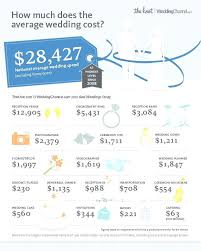 price for a average cost of a wedding bouquet the national average cost of a