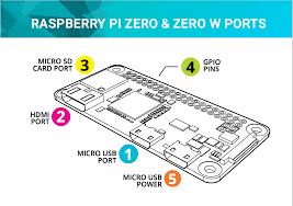 quick start guide for raspberry pi zero and zero w u2013 argon40