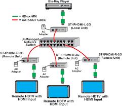 st iphdmi r 2g nti hdmi over gigabit ip extender remote unit up