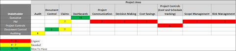 Requirements Spreadsheet Template How To Perform A Stakeholder Analysis For Your New Pmis Deployment
