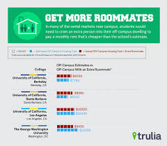 How Much Is Rent For A Two Bedroom Apartment Many Colleges Miscalculate Off Campus Housing Costs Trulia U0027s Blog
