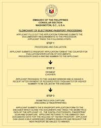 Which Of The Following Was Included In Washington S Cabinet Embassy Of The Philippines Consular U0026 Other Services