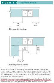 Ada Kitchen Design Kitchen Design Principles Figure 6 1 Kitchen U0026 Bath Design C J
