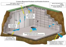 interior perimeter basement drain system what is an exterior