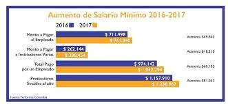 cual fue el aumento en colombia para los pensionados en el 2016 nuestro blog performia colombia