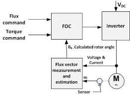 vector control motor wikipedia