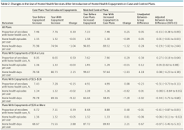 N Home Health Care by Sharing And Home Health Service Use Among Medicare Advantage