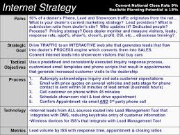 internet battle plan growing your bdc and internet sales department u2026