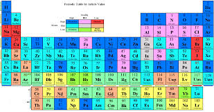 Al On Periodic Table File Periodic Table By Article Value Png Wikipedia