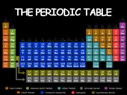 Periodic Table Project Ideas 45 Creative Periodic Table Project Ideas Periodic Creative