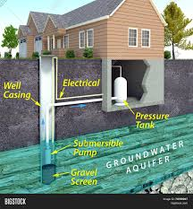 what is a contemporary house modern water well diagram image u0026 photo bigstock