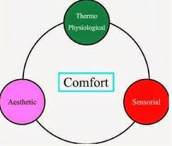 Comfortability Dictionary Clothing Comfort A Brief Description Of Comfort Clothing