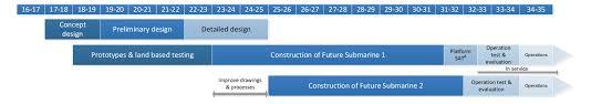 future submarine u2014 competitive evaluation process australian