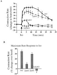 β adrenergic receptor subtype specific signaling in cardiac