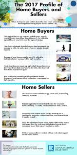 cheapest places to buy a house in the us research and statistics www nar realtor