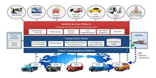 toyota financial app toyota to establish car sharing and other mobility services
