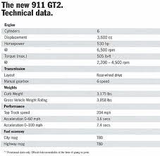 porsche 911 specs porsche 911 gt2 specifications published the german car