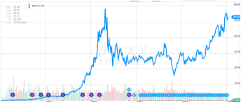 microsoft stock today in stock market history march 13th microsoft ipo panic