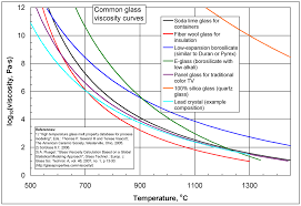 ethylene glycol viscosity table viscosity