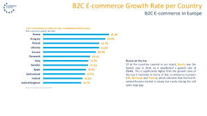 U S B2c E Commerce Volume 2015 Statistic European B2c E Commerce Report 2015 Light 20150615 Pdf