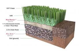 Artificial Grass Las Vegas Synthetic Turf Pavers Artificial Grass Installation How To Install Synthetic Turf