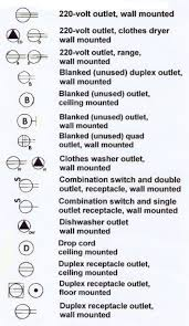 symbols arch symbols u0026 documentation pinterest electrical