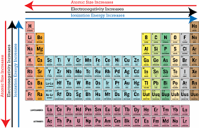 Cr On The Periodic Table What Is The Trend In Atomic Radius From Left To Right On The