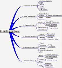 pattern design java top 20 java design pattern interview questions questions from design