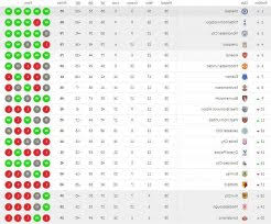 premier league results table and fixtures english premier league results and table standings 4 barclays