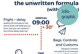 travel math images Travel infographic the math behind a flight transfer with jpg