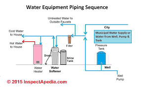 water softener plumbing supply u0026 drain troubleshootingdiagnostic