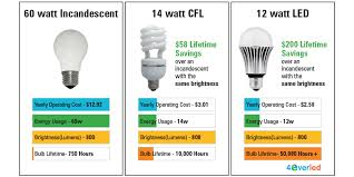 do led light bulbs save energy led lighting cooler concord