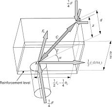 numerical modeling of shear behavior of reinforced concrete pile