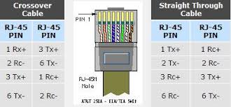 how to make your ethernet crossover cable u2013 router switch blog