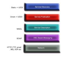 what are web services exploring tech