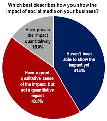 47 superb social media marketing stats and facts
