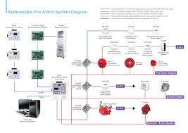 security panel wiring diagram wiring diagrams