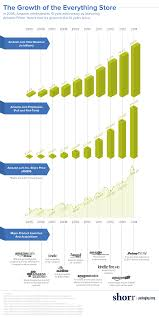Home Furnishing Industry In India 2013 The Amazon Effect Impacts On Shipping And Retail Shorr