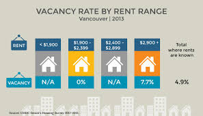 Average Rent Cost by Retirement Homes Vancouver Senior Communities U0026 Care Facilities